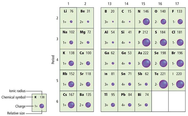 Periodic Table Trends Ionic Radius Ionization: Ionization...
